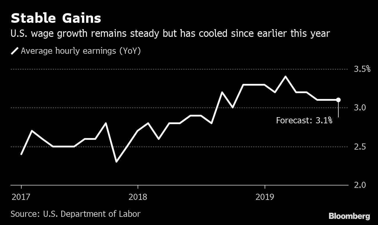 U.S. Jobs Report to Offer Litmus Test for Fed After Rate Cut By Bloomberg